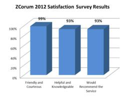 ZCorum Survey Satisfaction Results